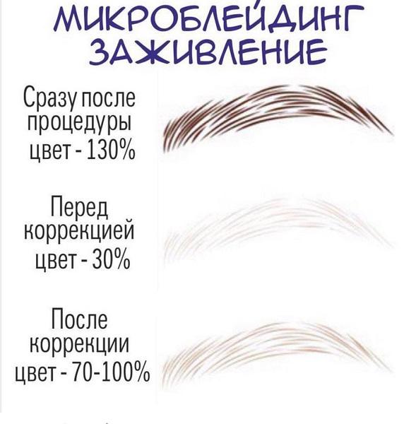 Пигментация бровей сразу после процедуры, после заживления и после коррекции