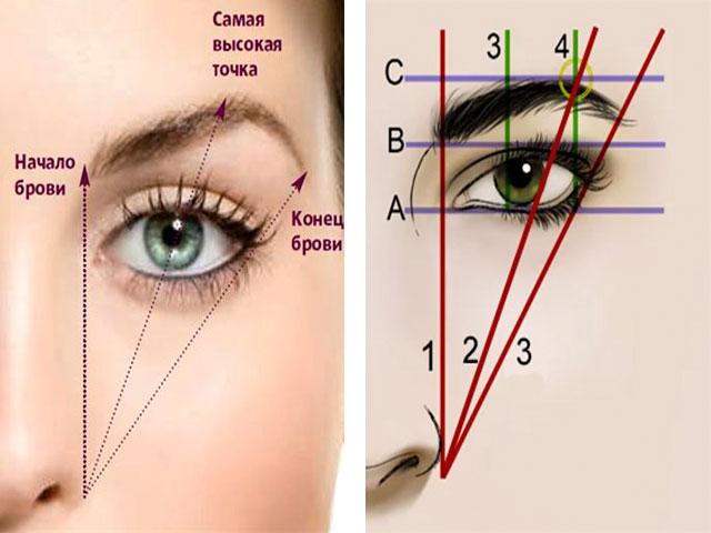 На данной картинке показано правильное расположение трех главных точек после коррекции
